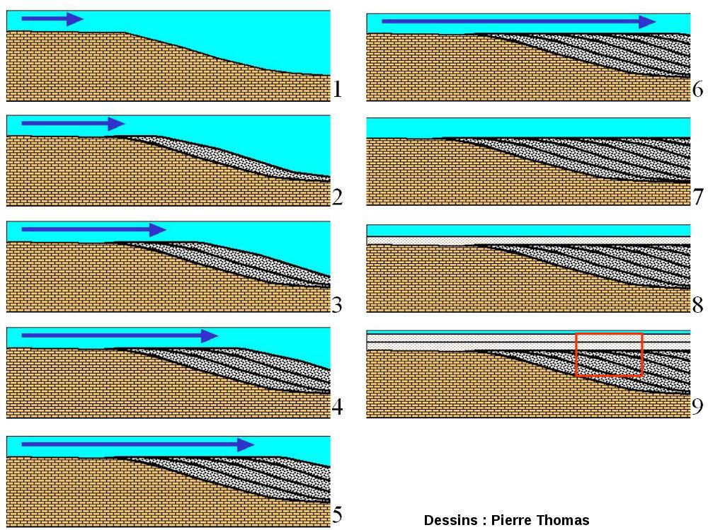 Genèse des stratifications obliques par progradation
