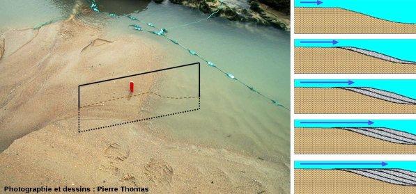 Mini-delta sur une plage du Cap Gris Nez (Pas de Calais) et coupes théoriques d'évolution