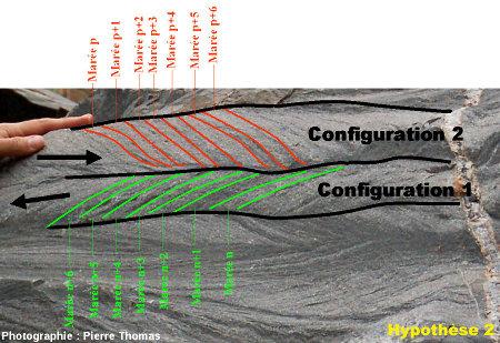 Schéma interprétatif du bloc de grès à stratifications en arêtes de poisson, vallée du Sheba Creek, région de Barberton (Afrique du Sud) : hypothèse 2