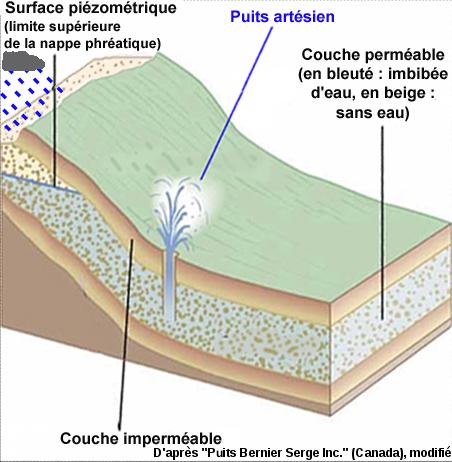 Structure géologique théorique (voisine du cas réel de l'Artois) permettant l'existence de puits artésiens