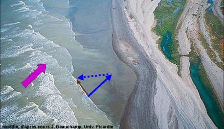 Explication de la dérive littorale