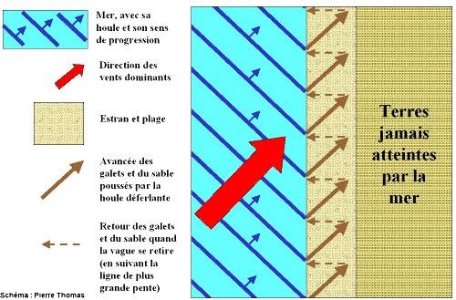 Shéma illustrant le principe de la dérive littorale et le trajet (théorique) d'un galet après le déferlement de 7 vagues