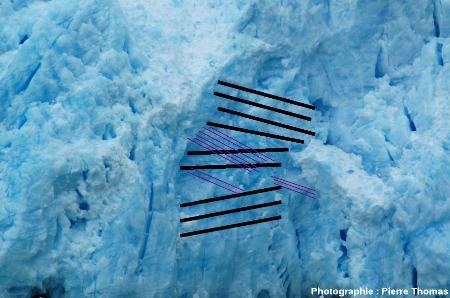 Une portion du front du glacier de San Rafael (Chili), où 2 litages se combinent, interprétation