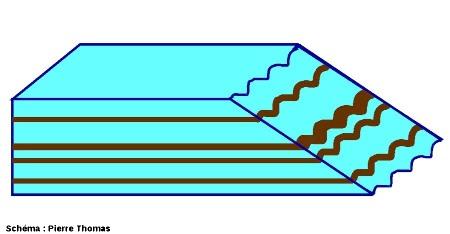 Schéma simplifié montrant l'origine géométrique des lignes sombres sinueuses dans les parties aval du Vatnajökull
