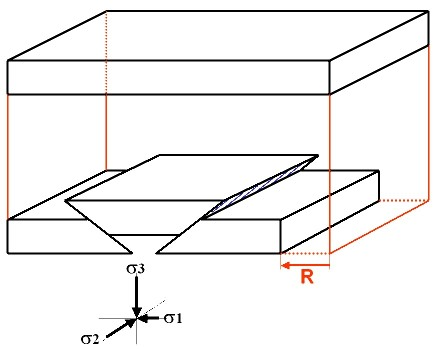 Relation géométrique entre failles inverses et direction de raccourcissement horizontal (R, flèche rouge)