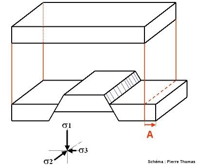Relation géométrique entre failles normales et direction d'allongement horizontal ((A, flèche rouge)
