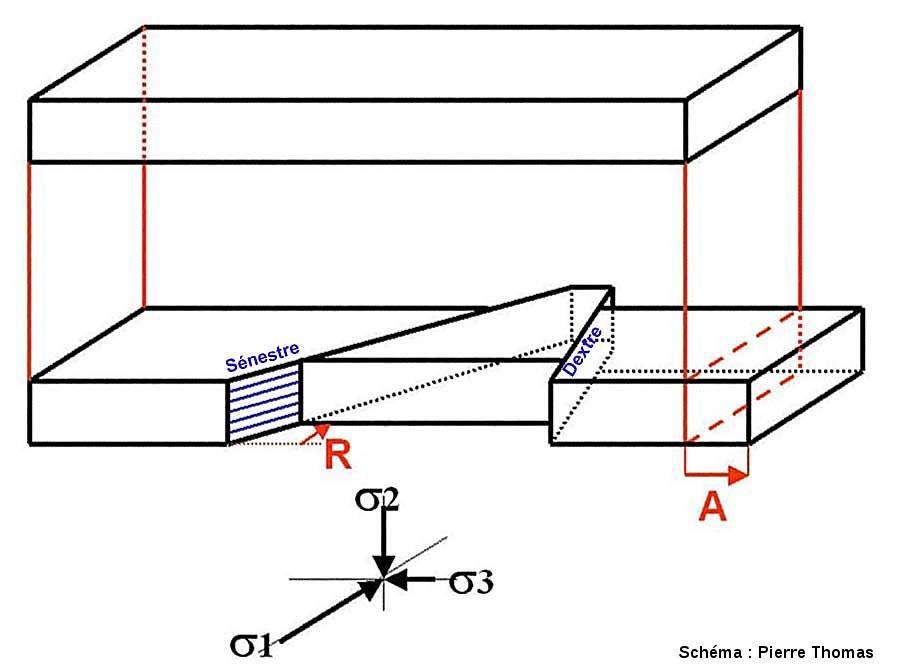 relation géométrique entre failles décrochantes et directions d'allongement (A) et de raccourcissement (R) horizontaux