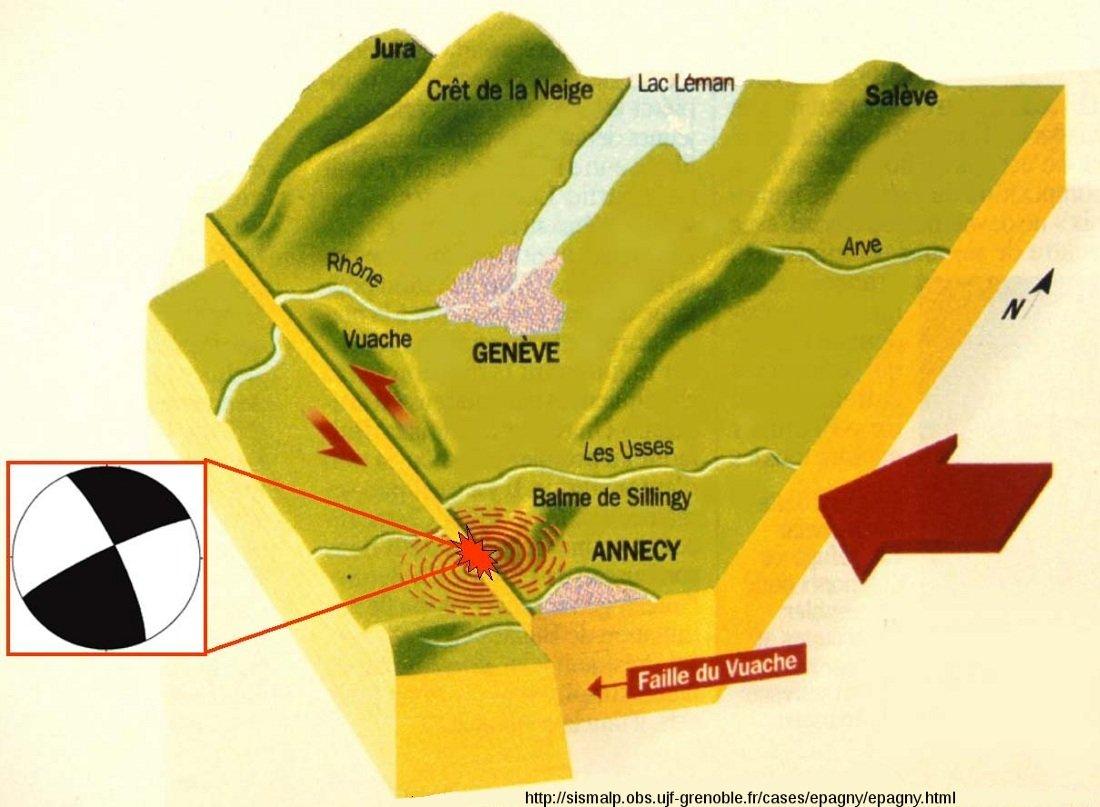 Bloc diagramme montrant le fonctionnement de la faille du Vuache lors du séisme de magnitude 5,2 du 15 juillet 1996 (Épagny-Annecy)