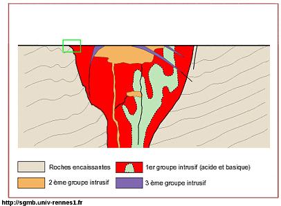 Coupe schématique du complexe granitique de Ploumanac'h