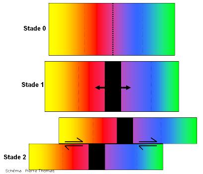 Interprétation rapide (et fausse) du décalage de dykes des figures 1 à 4