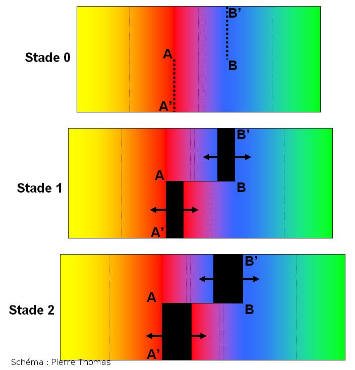 Deuxième interprétation (correcte), de type faille transformante, du décalage des dykes des figures 1 à 4