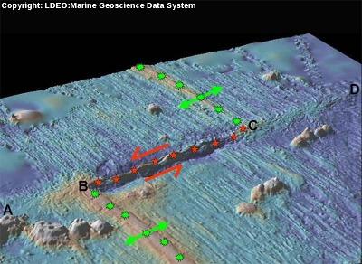 Image annotée d'une faille transformante affectant une dorsale océanique, région de Clipperton