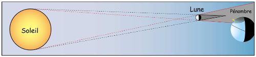 Schéma (approximatif) de la position du Soleil, de la Lune et de la Terre le 4 janvier 2011 aux environs de 9h HLF (échelles non respectées)