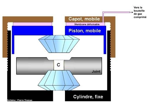 Principe de fonctionnement d'une cellule à enclumes de diamant (ici en position non resserrée)