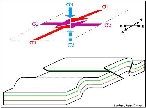 Représentation très simplifiée des structures tectoniques associées à un raccourcissement N-S et à une élongation verticale (=épaississement crustal): pli, faille inverse et chevauchement, pli-faille…