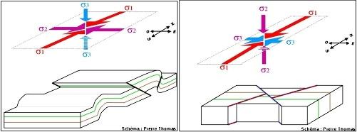 Représentation schématique des champs de contraintes régionales qui ont engendré plis et failles inverses (à gauche) et failles décrochantes (à droite)