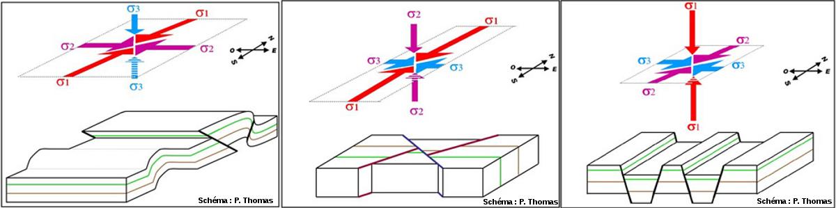 Les 3 possibilités de champs de contraintes dans un régime de convergence N-S, où cette convergence impose que la contrainte N-S soit supérieure à la contrainte E-O