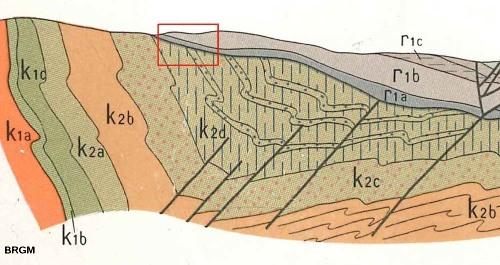 Coupe géologique N-S (2500m de long) extraite de la carte géologique BRGM de Lodève montrant la discordance des terrains du Permien basal (noté r1) sur le Cambrien inférieur (noté k1 et k2)