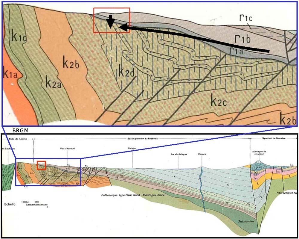 Coupes Nord-Sud du bassin stéphano-permien de Lodève, d'après la carte géologique du BRGM de Lodève au 1/50000