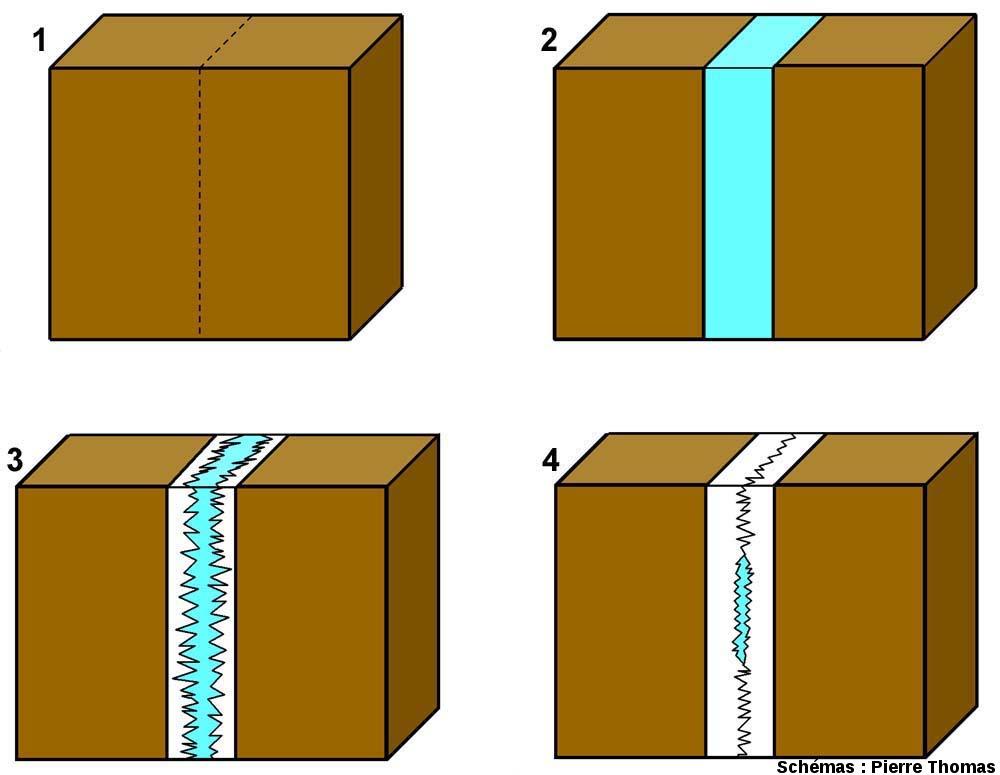 """Schéma très simplifié expliquant le mode de genèse des filons hydrothermaux du type """"barytine à Loiras"""""""