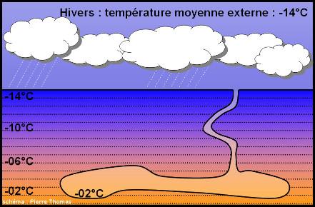 Répartition théorique de la température à quelques mètres de profondeur en Islande, pendant l'hiver