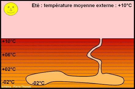 Répartition théorique de la température à quelques mètres de profondeur en Islande, pendant l'été