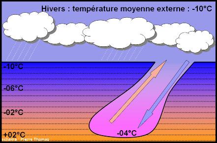 Exemple théorique montrant la température interne l'hiver d'une cavité largement ouverte sur l'extérieur par une entrée relativement «verticale»