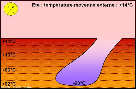Exemple théorique montrant la température interne l'étéd'une cavité largement ouverte sur l'extérieur par une entrée relativement «verticale»