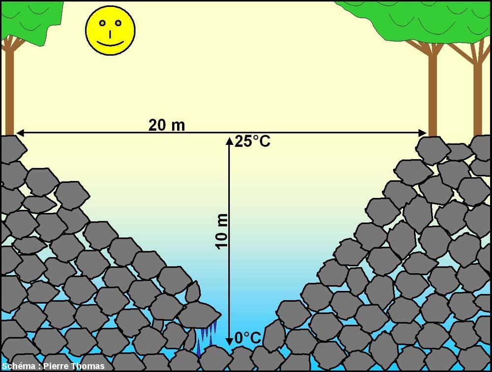 Coupe schématique d'un «trou à glace» de la cheire du Puy de Côme (Puy de Dôme)