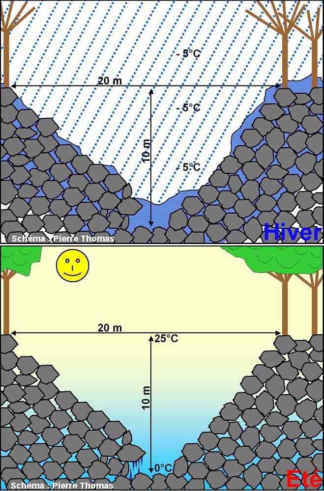 Schémas expliquant le maintien d'une température basse au fond des «trous à glace» même au plus fort de l'été, ainsi que la formation de stalactites et stalagmites