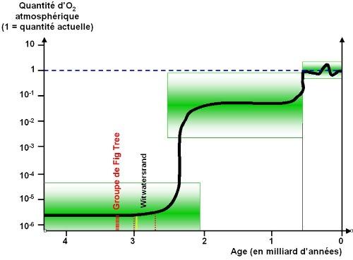 Évolution de la quantité de dioxygène dans l'atmosphère terrestre (échelle log) en fonction du temps