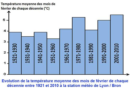 Évolution des températures moyennes de février en région lyonnaise