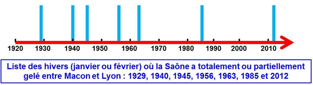 Liste des hivers (janvier et/ou février) où la Saône a partiellement ou totalement gelé entre Mâcon et Lyon depuis 1921