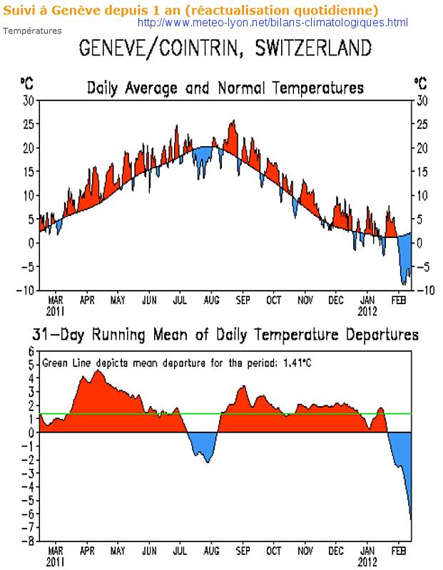 Statistiques des températures moyennes à Genève