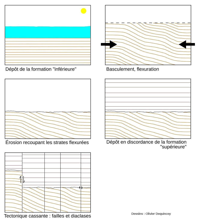 Résumé schématique de l'histoire géologique de l'affleurement