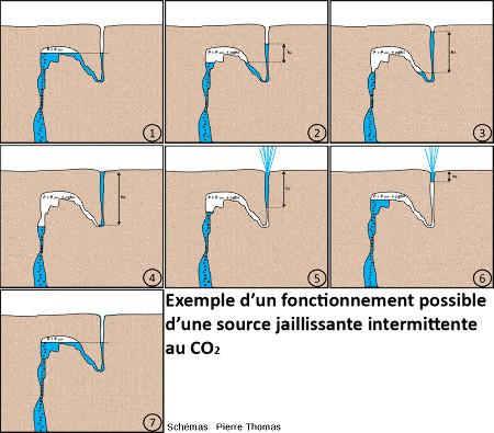 Comment une géométrie particulière des cavités et fractures (forme de siphon) peut engendrer un jaillissement périodique