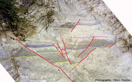 Zoom interprété sur le graben symétrique après «débasculement»