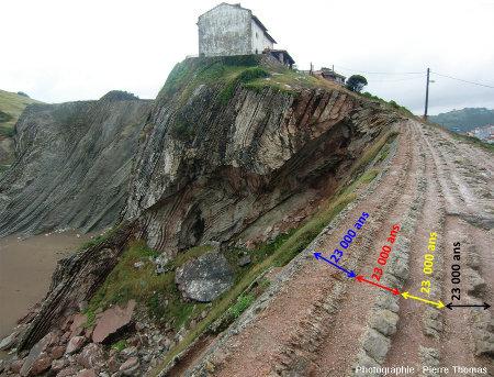 Panorama de la côte près de Zumaia montrant la variation de la (des) rythmicité(s) dans le Danien de Zumaia (Espagne)