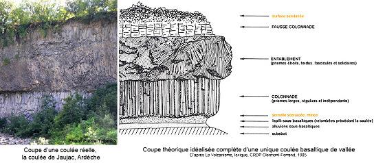 Coupe théorique idéalisée d'une coulée de lave