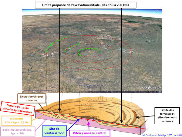 Proposition d'interprétation de la structure de Vredefort, Afrique du Sud