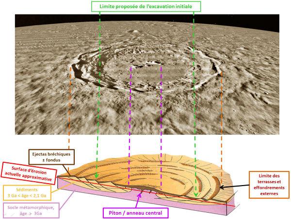Comparaison / juxtaposition entre le bloc diagramme du Vredefort de Mc Carthy and Rubidge (2005, modifié) et le cratère lunaire de Copernic (100km de diamètre, image Lunar Orbiter IV / Google earth)