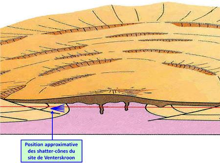 Agrandissement du bloc diagramme de Mc Carthy and Rubidge centré sur le dôme central de la structure de Vredefort
