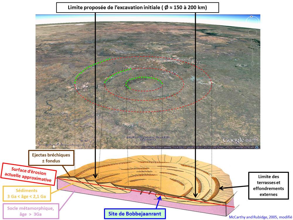 Position théorique du site de Bobbejaanrant sur le bloc diagramme de Mc Carthy and Rubidge et report sur une vue de la région