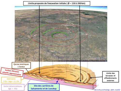 Position théorique des carrières de Salvamento et Leeukop sur le bloc diagramme de Mc Carthy et Rubidge, et report sur vue aérienne