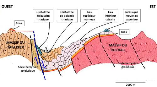 Coupe Est-Ouest de la vallée de la Malsanne passant par la faille dite du col d'Ornon et l'olistolithe, objets de cet article