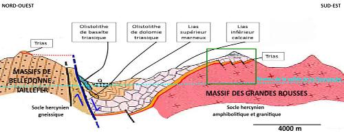 """Les rochers d'Armentier et leurs mini-blocs basculés (cadre vert) replacés sur une coupe """"théorique"""" NO-SE du contexte régional"""