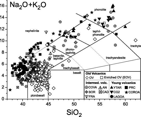 Produits volcaniques de Santo Antão replacés sur un diagramme alcalins – silice
