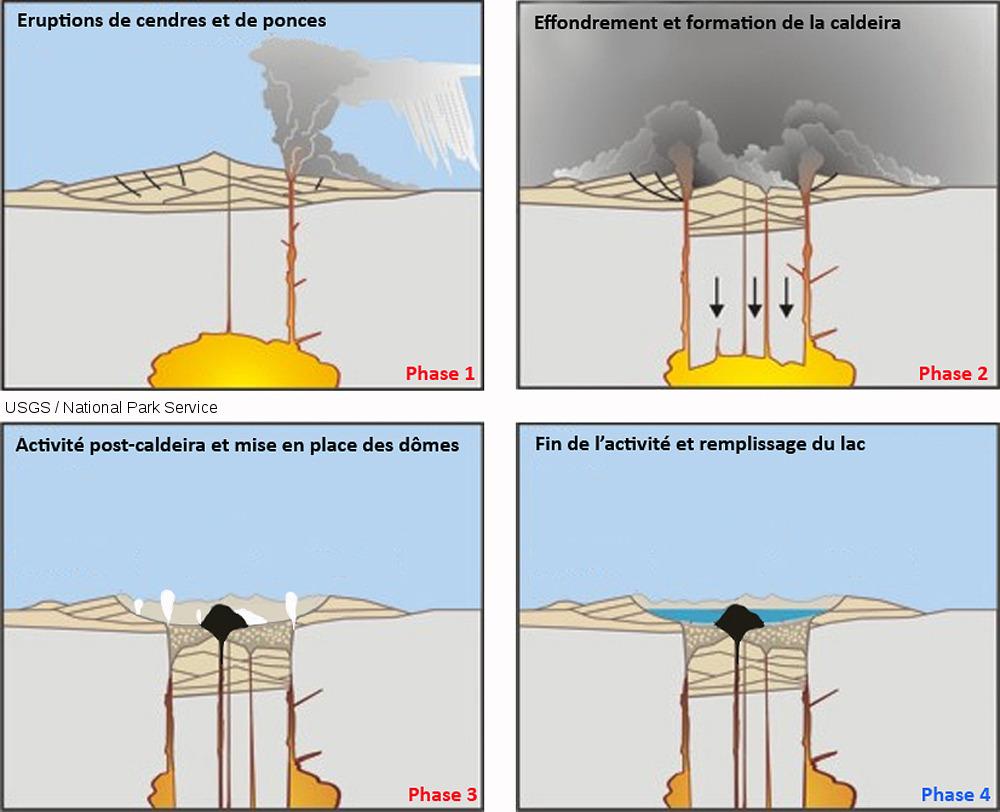Schémas de formation de la caldeira de Cuicocha (Équateur)