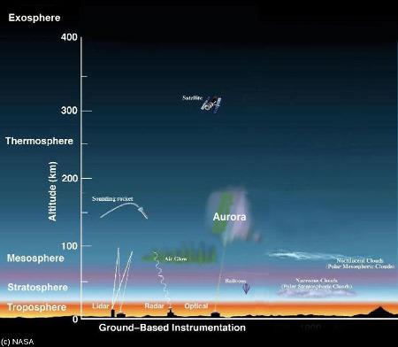 Coupe des 400 premiers kilomètres de l'atmosphère terrestre montrant la localisation des aurores polaires