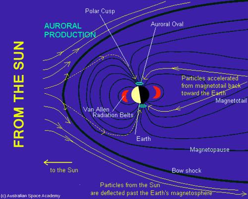 Schéma très simplifié expliquant la formation des aurores polaires